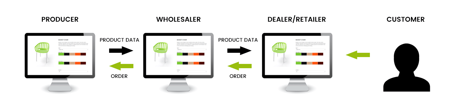 Exchange product data with the 360 Product Viewer API